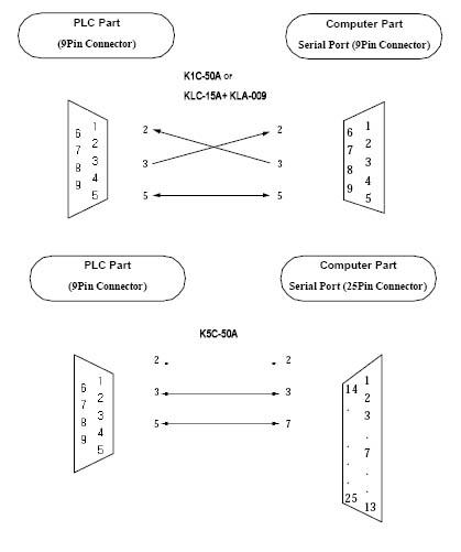 rs232 lg plc cable K1C-50A K5C-50A  KLC-15A+ KLA-009
