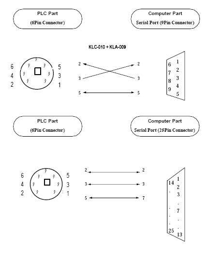 rs232 lg plc cable KLC-010  KLA-009