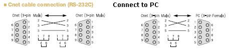 RS232 LG PLC cables