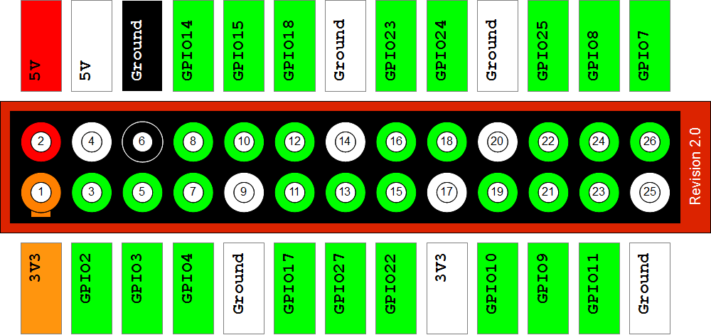 Running on batteries: read power supply voltage in BCM 2835