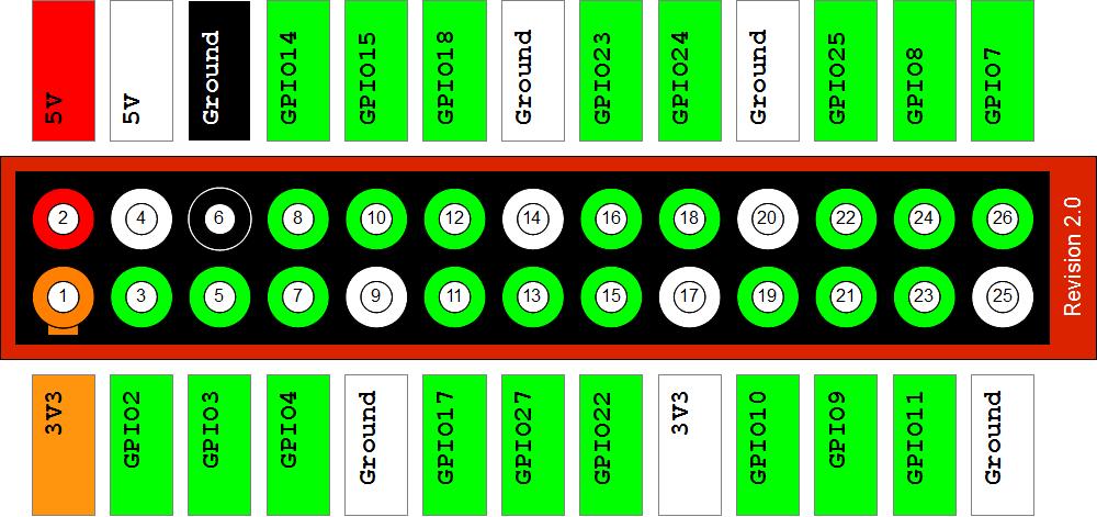 Raspberry pi RPi GPIO port