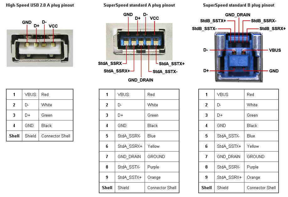 USB3.0_SuperSpeed_Tutorial usb to rs232 wiring diagram diagram wiring diagrams for diy car usb wiring diagram at couponss.co