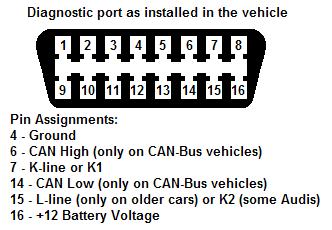 k-line ECU diagnostic port kline