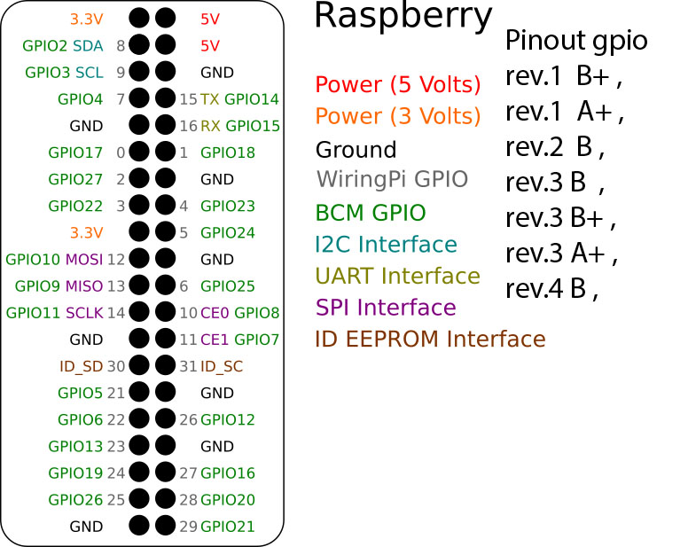 Raspberry Pi GPIO (r1 B+ A+)(r2 B)(R3 B B+ A+)(r4 B)